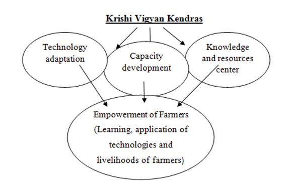 POWERFUL TOOL TO TRANSFORM AGRICULTURE-KRISHI VIGYAN KENDRAS