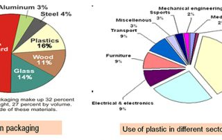 Plastic Waste Management and Resource Recovery