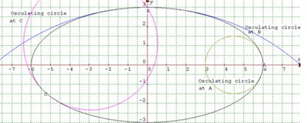 The diagram shows osculating circles to the ellipse at points A, B and C. At A the curvature is 23
