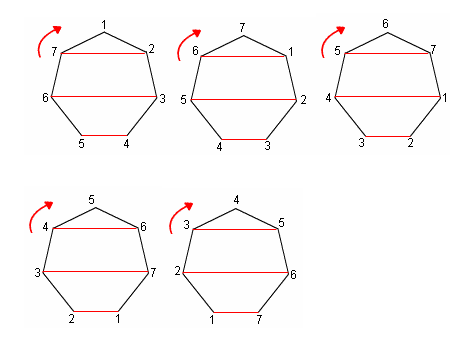 Continue rotating the polygon until it returns to its original position