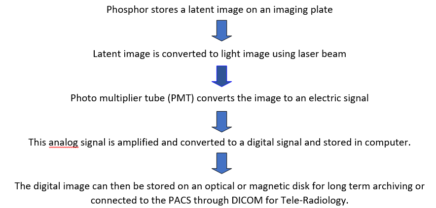 Photostimulable Phosphors (Psp)