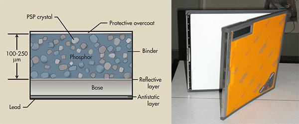 Photostimulable Phosphor (Psp)