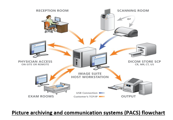 Role Of Pacs In Radiology