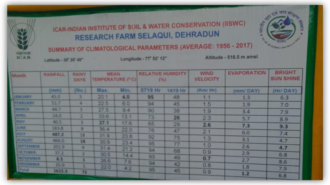 Tour Report on Visit to Central Soil and Water Conservation, Selaqui
